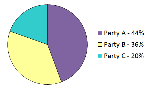 popular_vote_pie