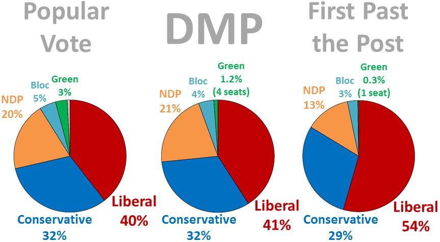 federal_dmp_pie_charts